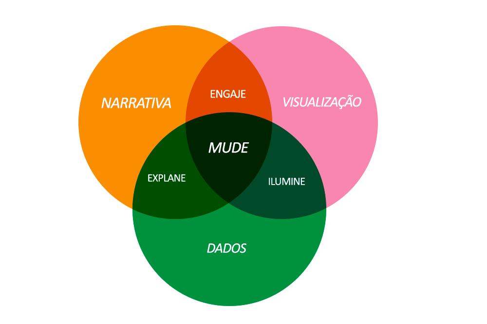 data_storytelling