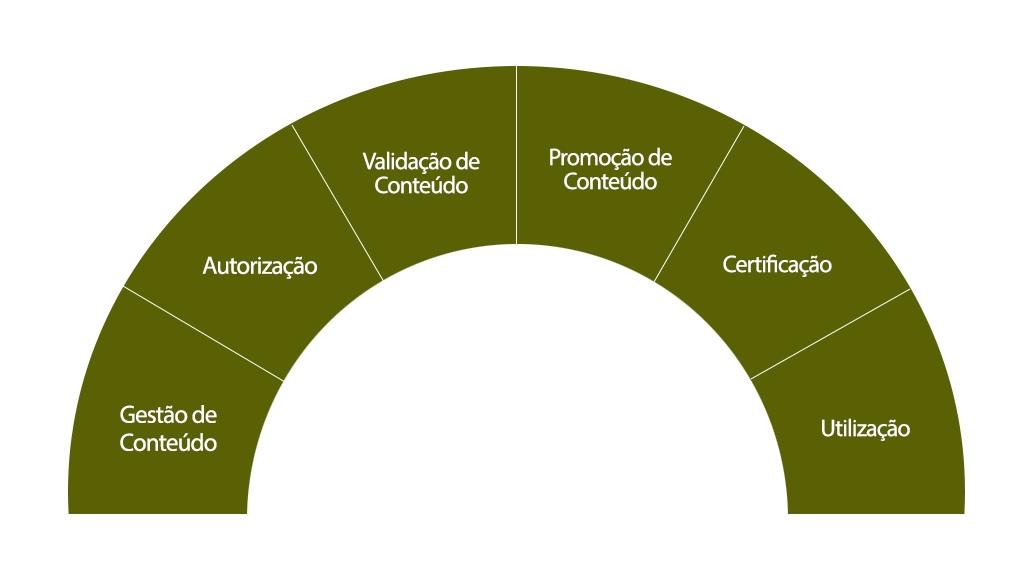 Governança de Conteúdo - Self-Service BI